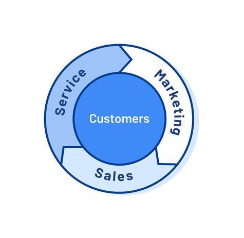 Flywheel model of inbound marketing